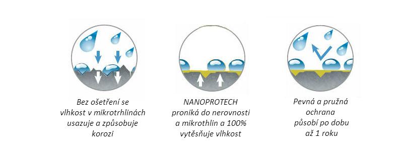 Princip působení nanotechnologie